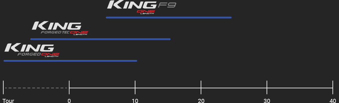 KING ONE LENGTH GRAPH
